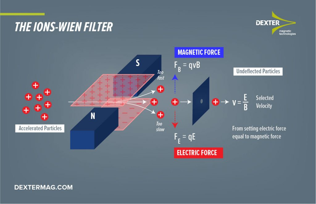 Ions Wien filter magnet