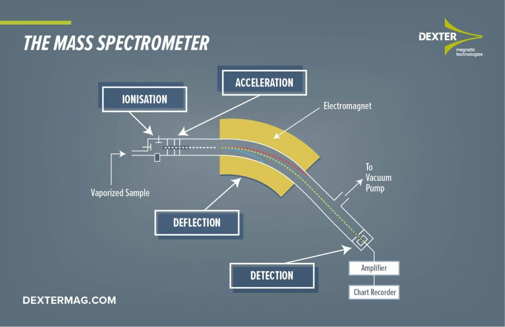 magnetic mass spectrometer
